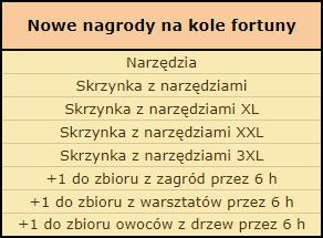 nowe nagrody na kole.png