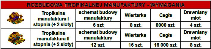 rozbudowa_manufaktura_wymagania.png