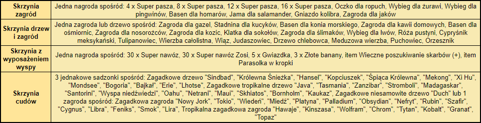 T Nagietek zawartość.png
