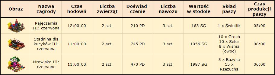 T_charakterystyka_zagród_v2.png
