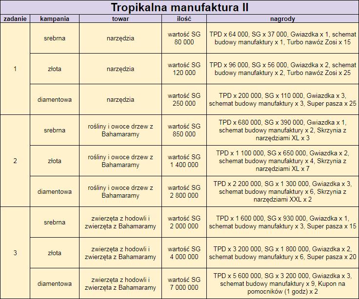 Tropikalna manufaktura II.png